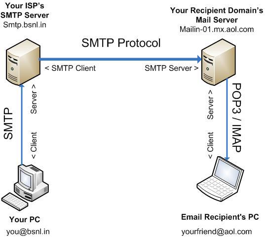 Figure 1. Illustration of email exchange.png