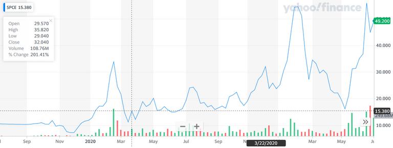 Screenshot 20210711 at 061910 SPCE Interactive Stock Chart Virgin Galactic Holdings, Inc Stock  Yahoo Finance.png