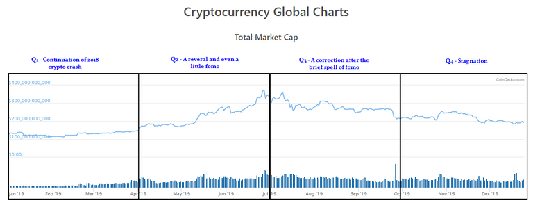 Cryptocurrency Global Market Cap 2019