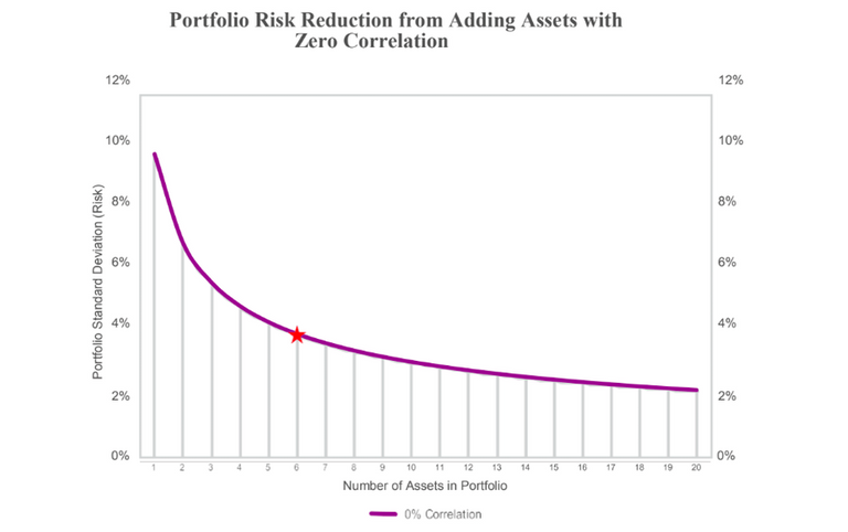 Risk diversification through owning uncorrelated assets