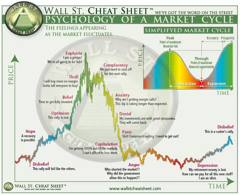 Psychology of Market Cycle