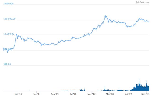 BTC Logarithmic chart courtesy of @coingecko