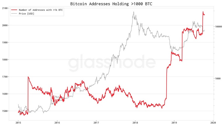 Number of Bitcoin addresses with over 1k BTC