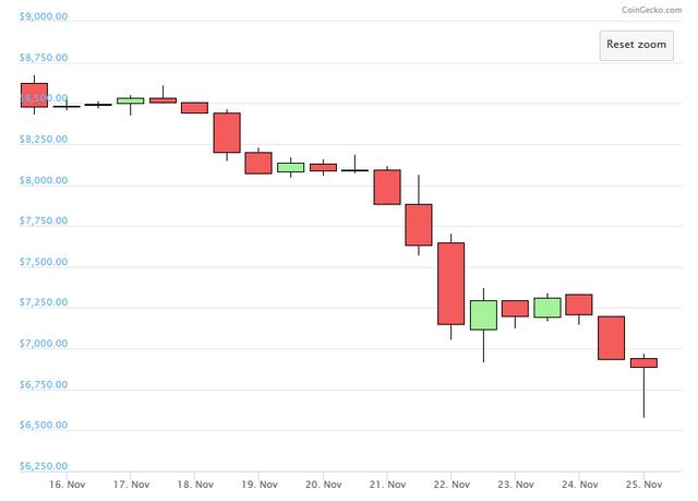 Bitcoin chart courtesy of @coingecko