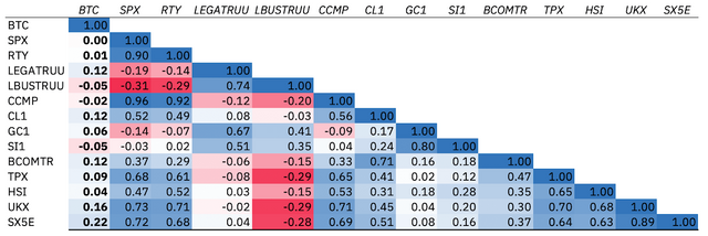 Three-year weekly return correlations among asset classes