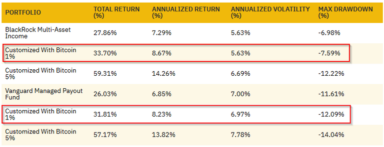 Aggregated results for monthly rebalanced portfolios