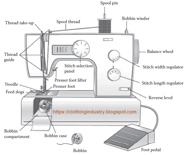 Sewing machine components.png