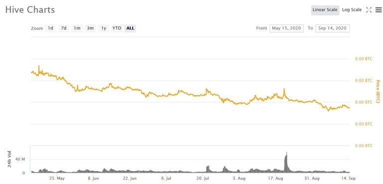 hive v btc chart.jpg