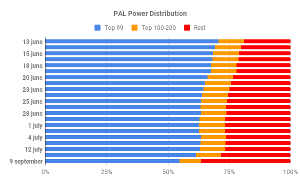 PAL Power Distribution.png
