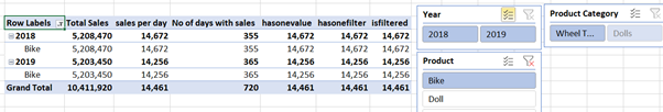 totals and subtotals in dax