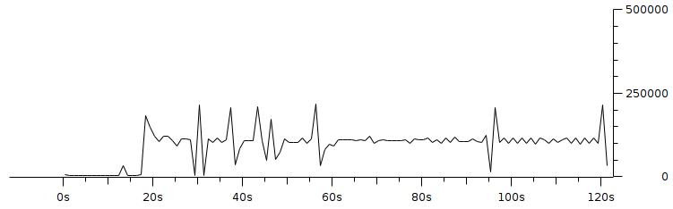 Gambar 3.7 Throughput dengan pengaturan resolusi 160x120 fps 1 bitrate 100Kbps.png