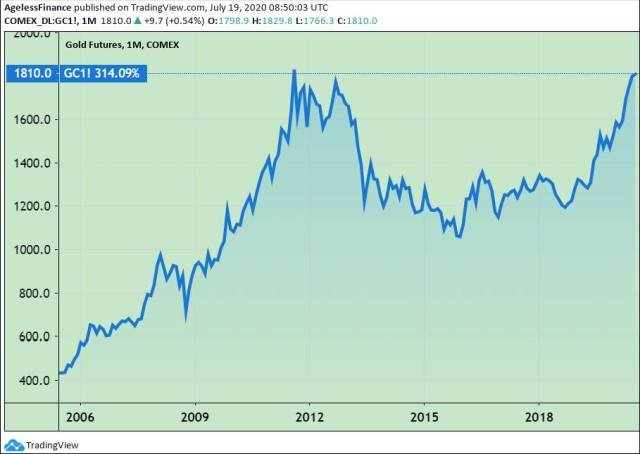 0046 gold price 15y chart  How to Forecast a Roller coaster640.jpg