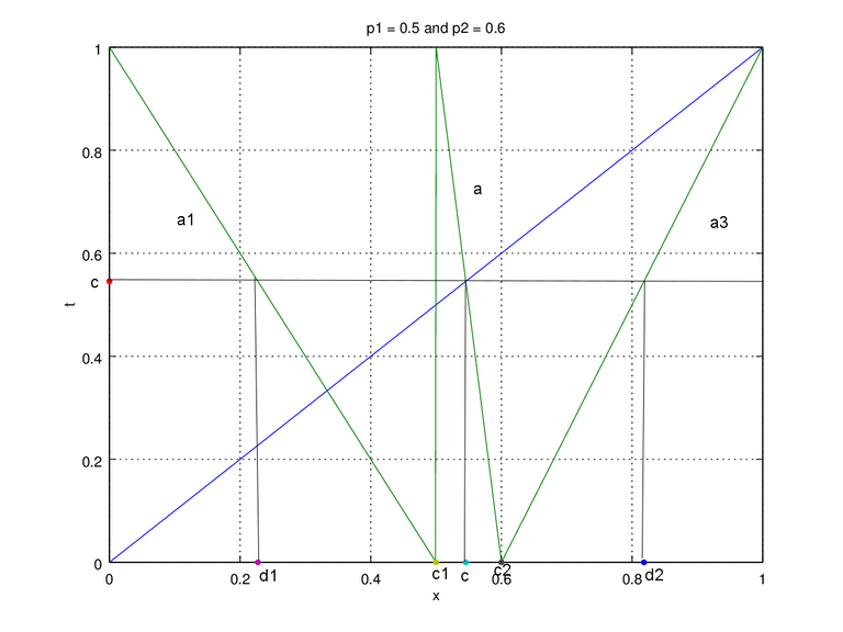 Figure 3a. map p1 = 0.5 and p2 = 0.6 edit.png