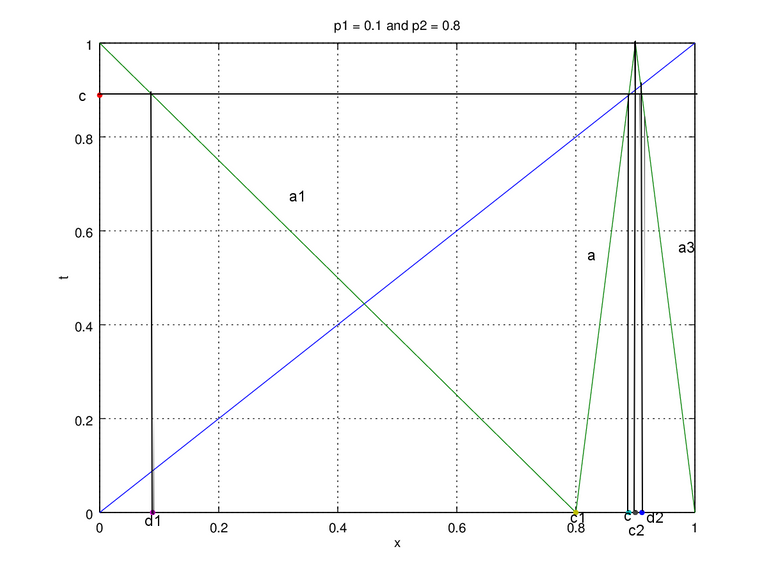 Figure 2b. map p1 = 0.1 and p2 = 0.8 edit.png