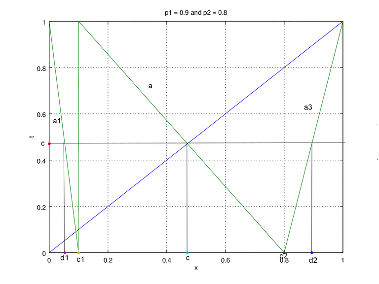 Figure 3b. map p1 = 0.9 and p2 = 0.8 edit.png