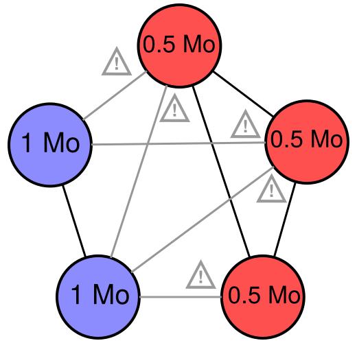 Soft fork du réseau