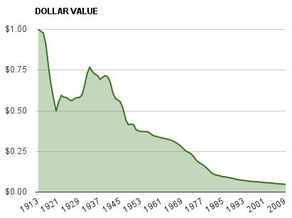 dollar_devalue_chart.png