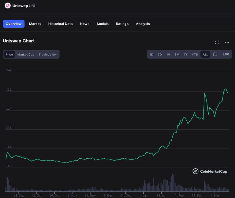 20210311 21_22_28Uniswap price today, UNI live marketcap, chart, and info _ CoinMarketCap.png