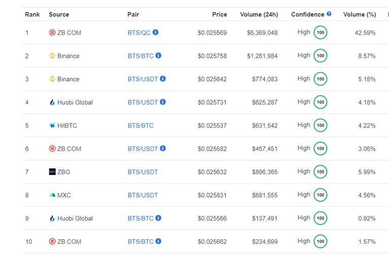 BitShares trading stats cmc