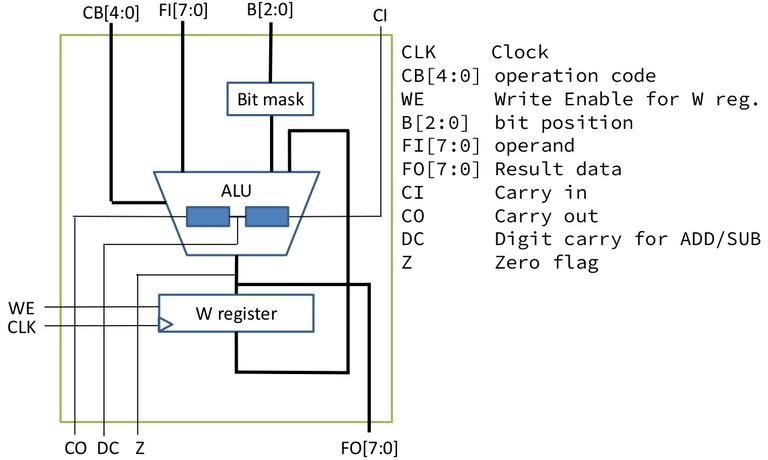 Figure 2. ALU diagram.png