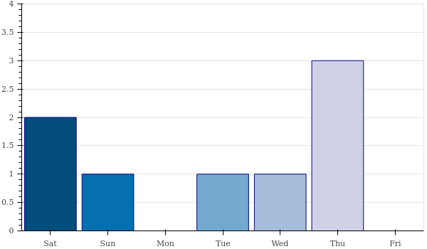 weekly_number_contributions.png