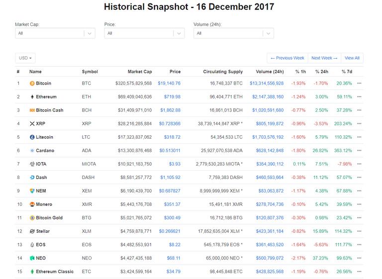 Cryptocurrencies snapshot on 16 Dec 2017