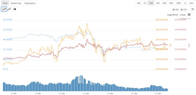 STEEM price chart courtesy of @coingecko