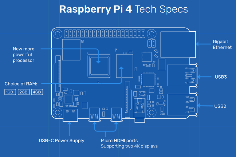 raspberry pi tech specs.png