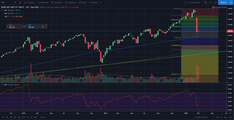 100w SMA being a near term support