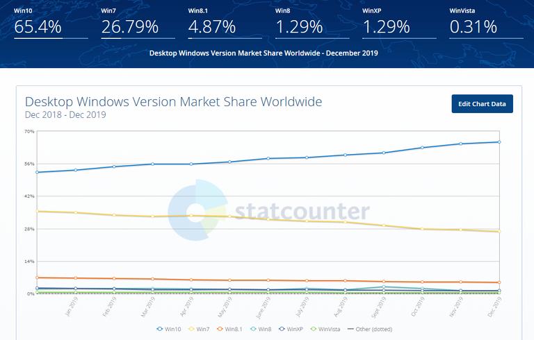 Market Share by Windows Version