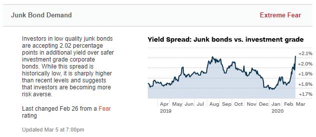 Junk Bond Demand