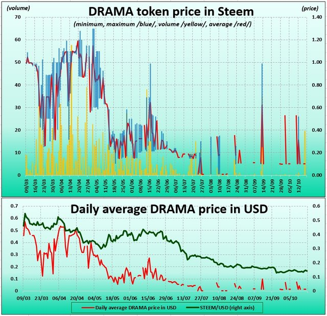 Chart of DRAMA tokens