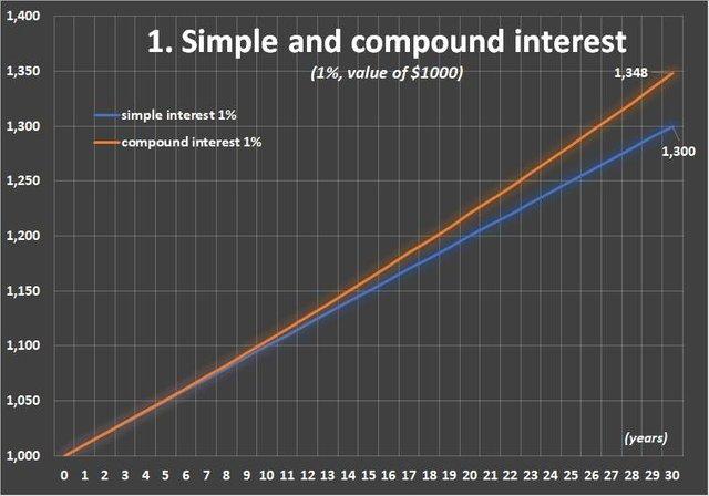 0004 chart 1 compound interest.jpg