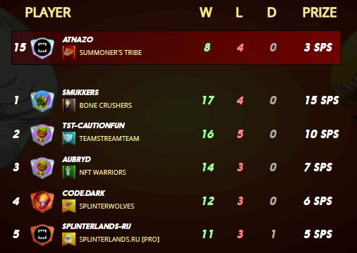 top 15 bronze tournament.png