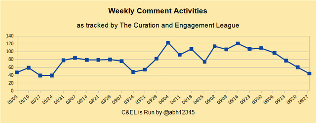 Weekly Comments