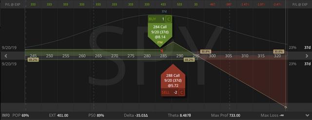 04. SPY Call Ratio Spread - credit $3.33 - profit target $1.83 - closing price $1.50 - 14.08.2019.png