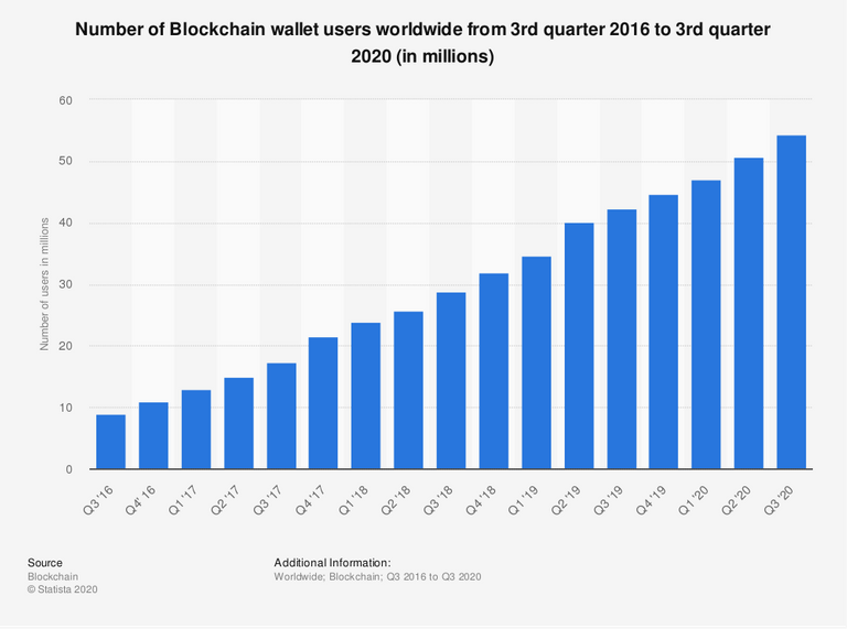 Statistic: Number of Blockchain wallet users worldwide from 3rd quarter 2016 to 3rd quarter 2020 (in millions) | Statista
