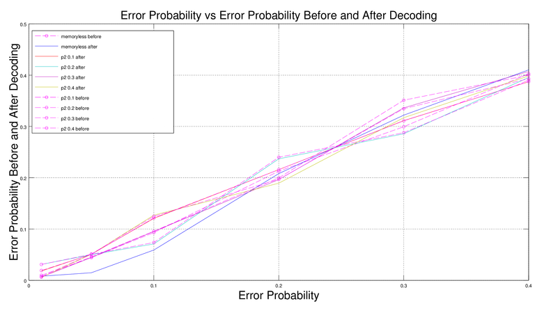 Figure 1. Error Probability vs Error Probability Before and After Decoding.png