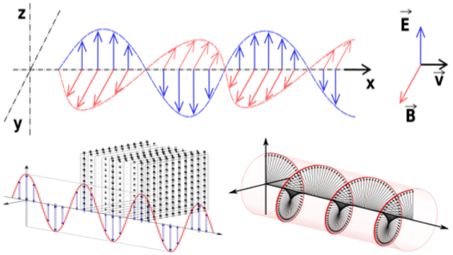 Figure 2. Electromagnetic wave, linear polarization, and circular polarization.png