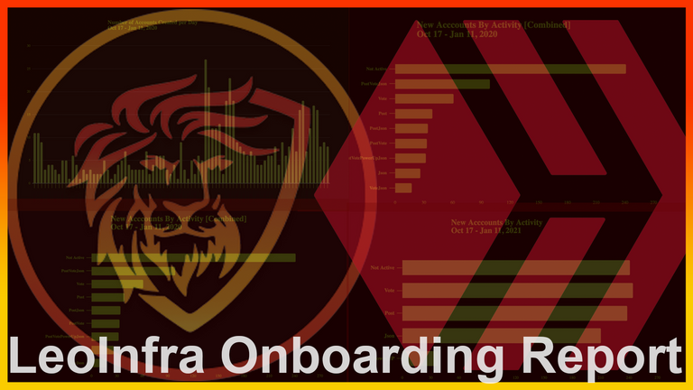 LeoInfra Onboarding Report  300 Hive Lite Accounts Onboarded and Counting.png