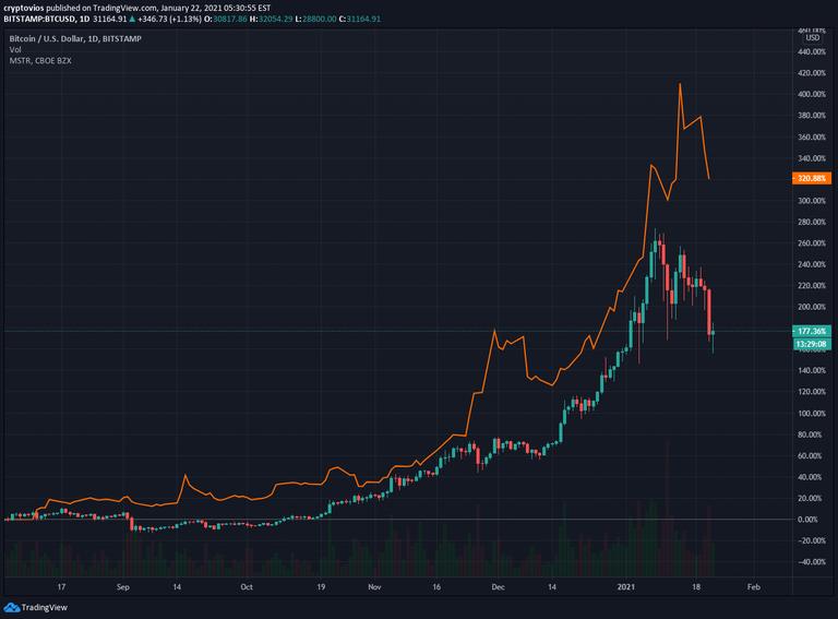 BTC-MSTR correlation