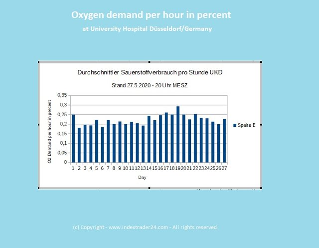 202005272000 Sauerstoffverbrauch Grafik UKD.jpg