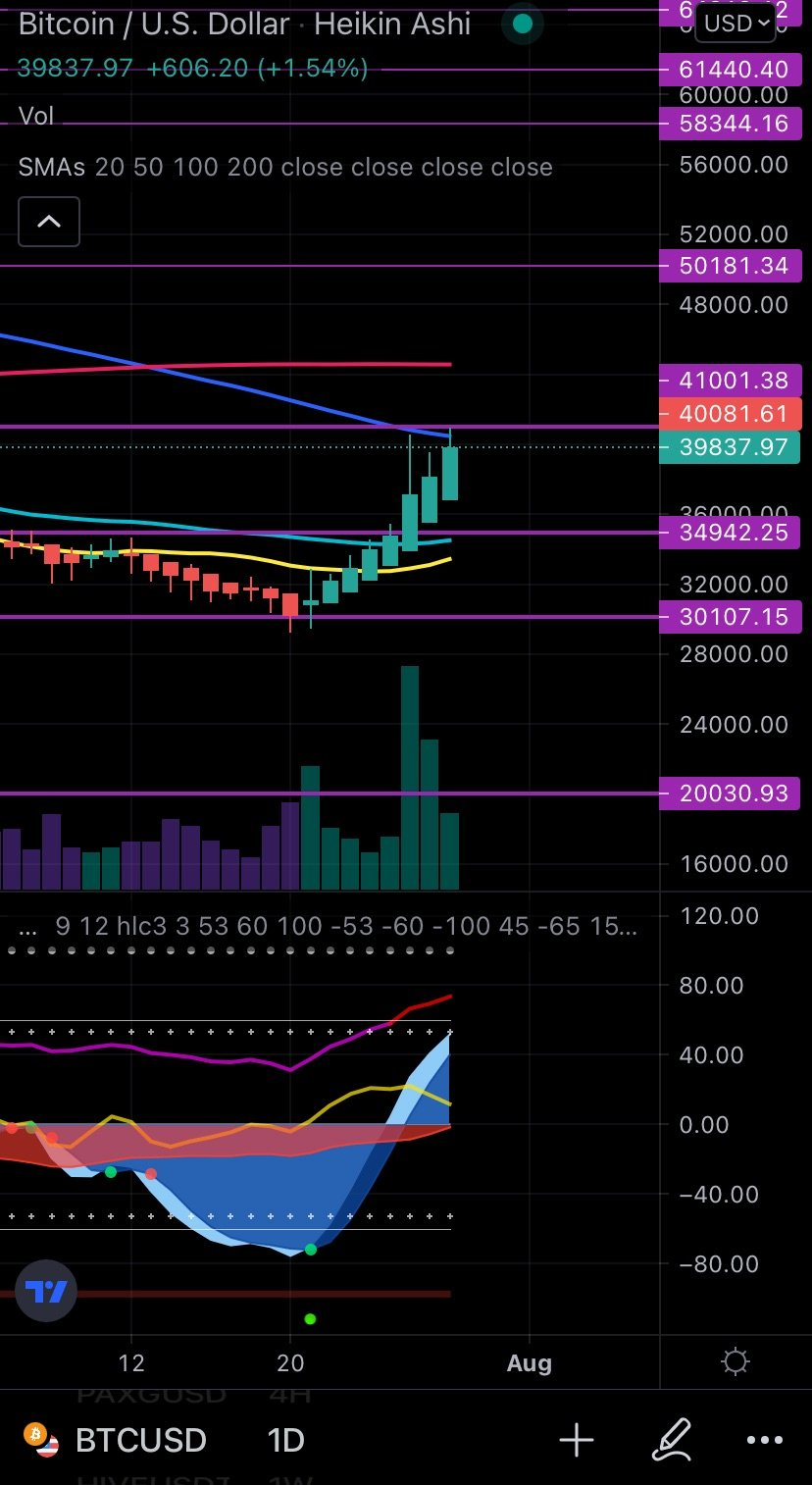 BTC/USD Daily Chart (on the go): Back over 40k but RSI and momentum ar ...