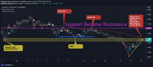 moving average dynamic support resistance
