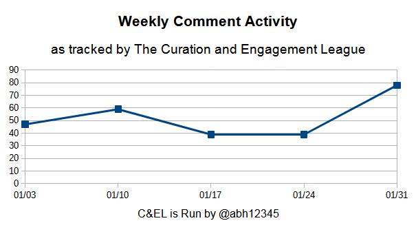 Engagement League Activity