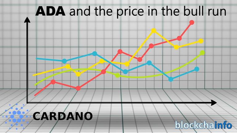 ADA_price in bull run.png