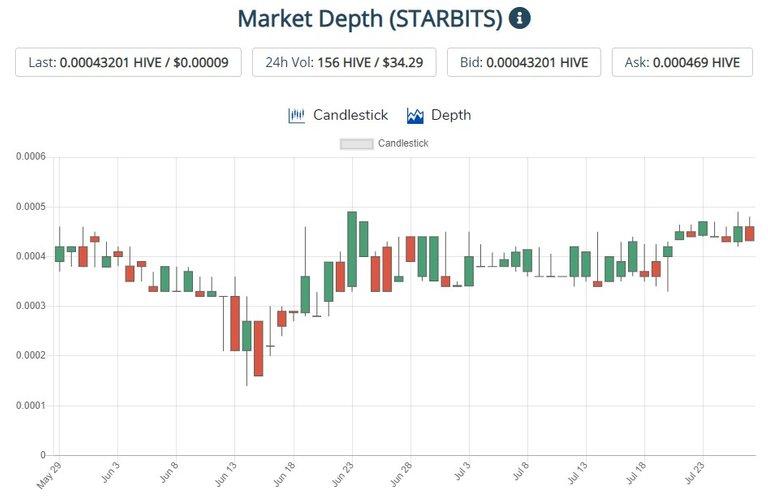 Starbits Data 07 27.jpg