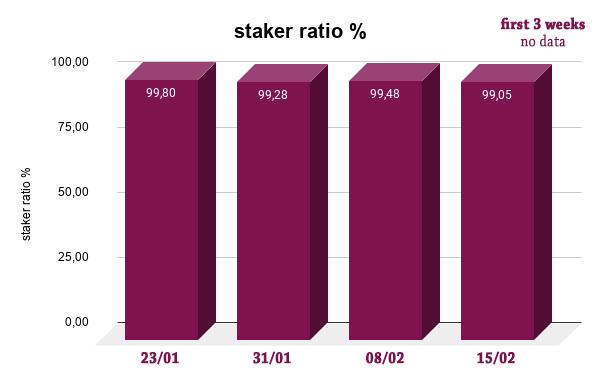 staker ratio   edit.png