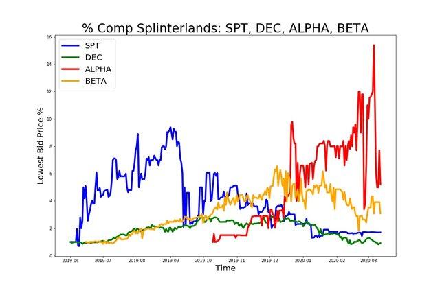 200312_spt_dec_alpha_beta.jpg