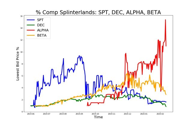 200212_spt_dec_alpha_beta.jpg